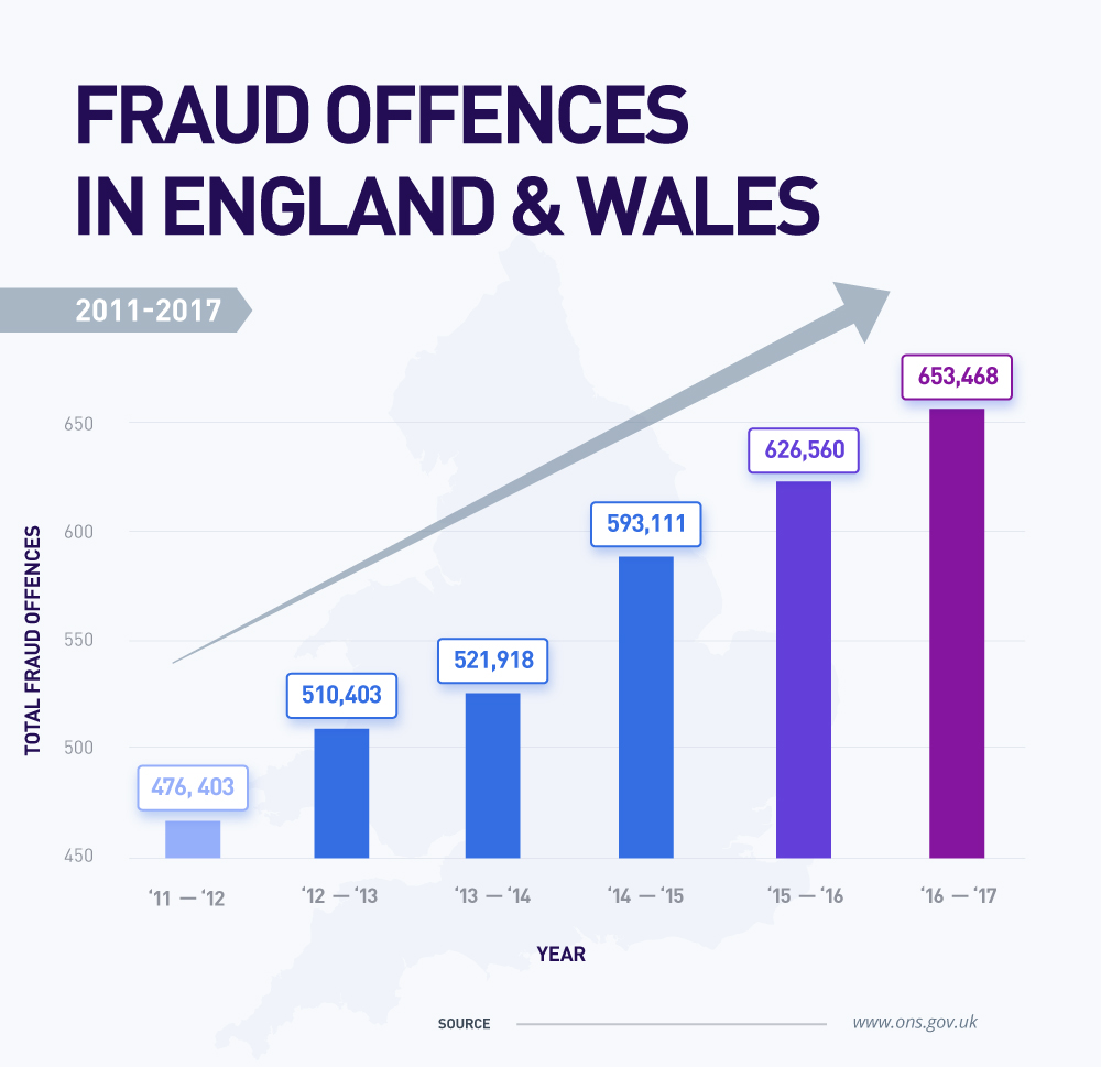 Scam-A-Lot fraud offences in England and Wales image