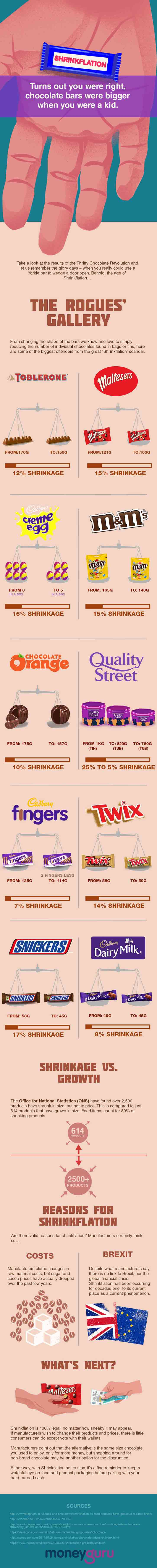 shrinking chocolate bars