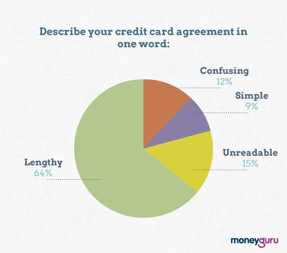 Your credit card agreement in one word graph