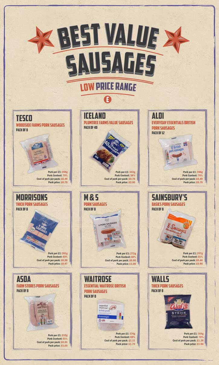 Best value pork - low price range