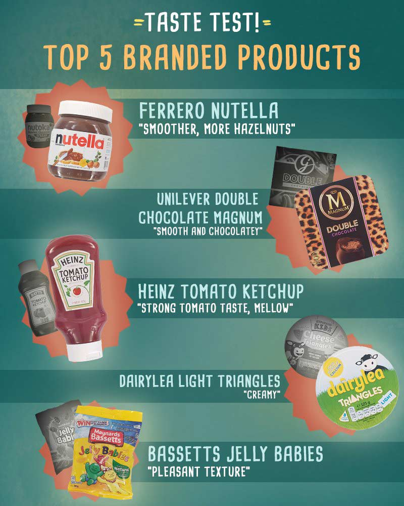 Brand blindness - top 5 branded products image