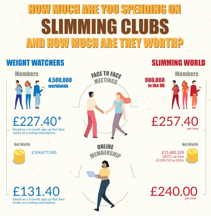 How much do we spend on slimming clubs - image