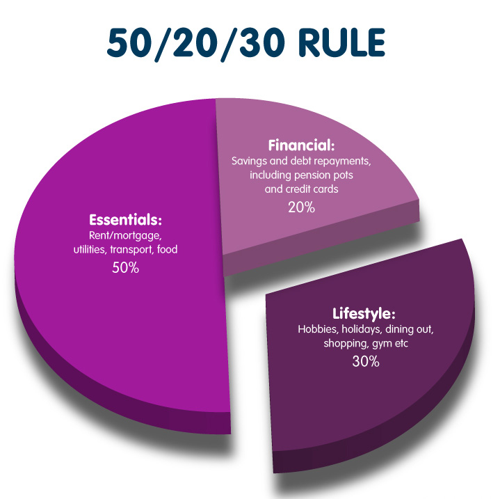 Manage your money with the 50 20 30 rule
