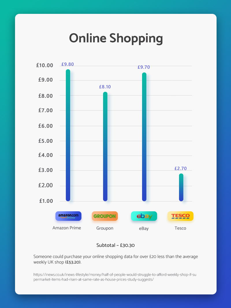 The cost of online shopping