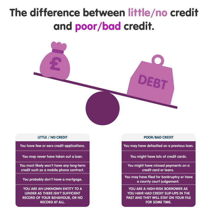 The difference in little/no credit and bad credit image