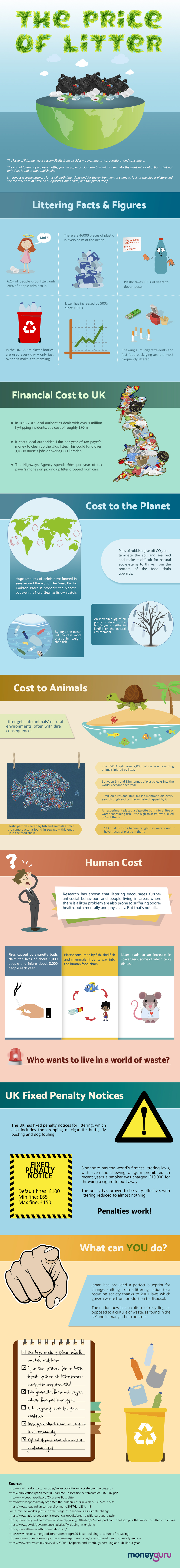 Price of Litter Infographic